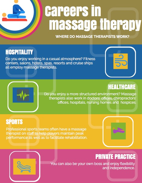 infographic-final-where-do-massage-therapists-work-2